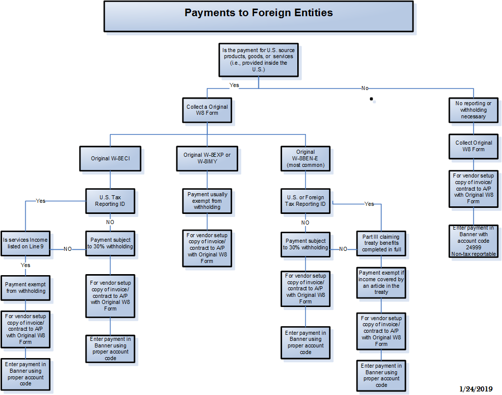 Payments to foreign entities business affairs click here for the payments to foreign entities not individuals flowchart falaconquin