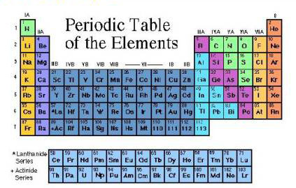 Lecture 2 atoms and elements important groups are the alkalis i the alkali earths ii the halogens vii and the transition elements partially filled d and f orbitals urtaz Gallery