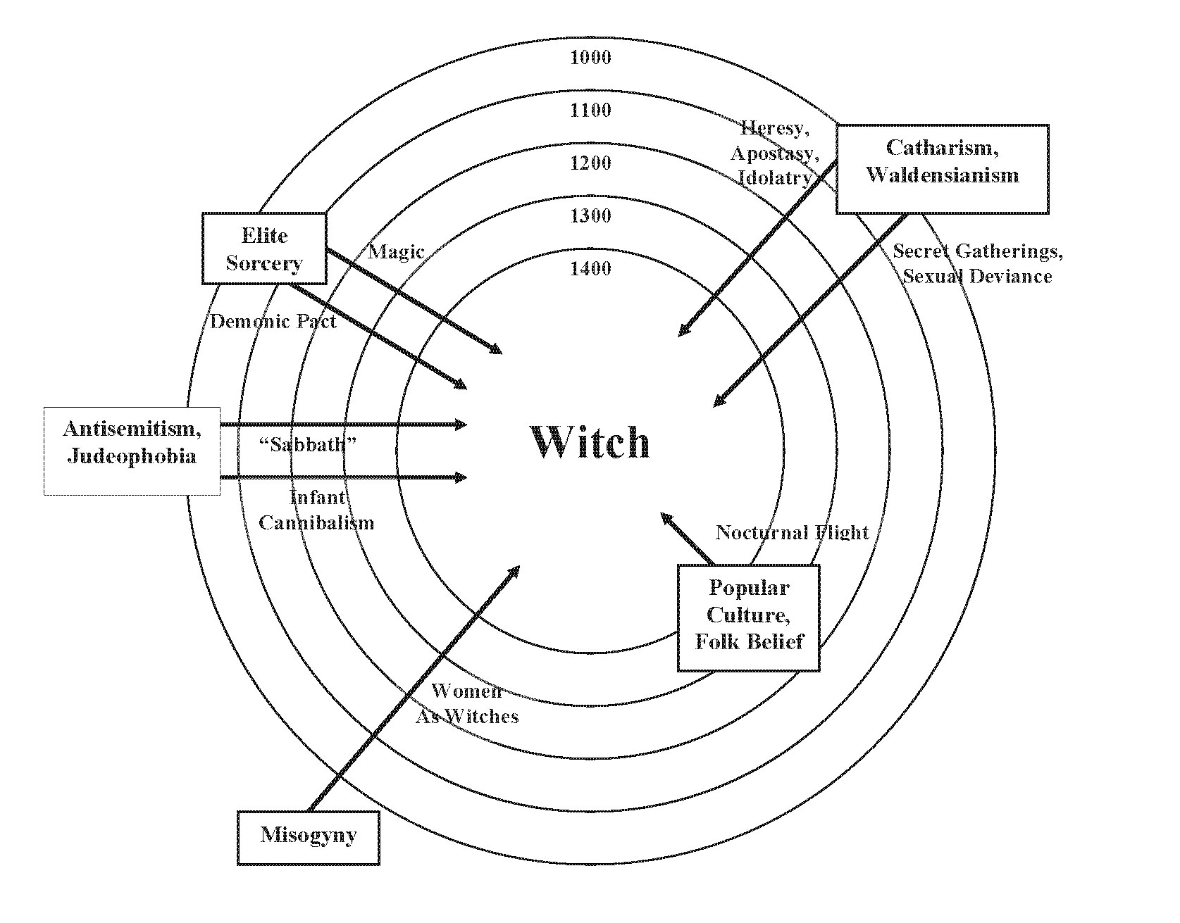 stereotyping witches Images of alluring young witches and hideous hags have been around for centuries where do witches come from dürer determined what would become the dual stereotype of a witch's appearance on the one hand, as in the four witches.