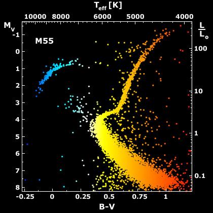 H R Diagram Mass Luminosity Relation