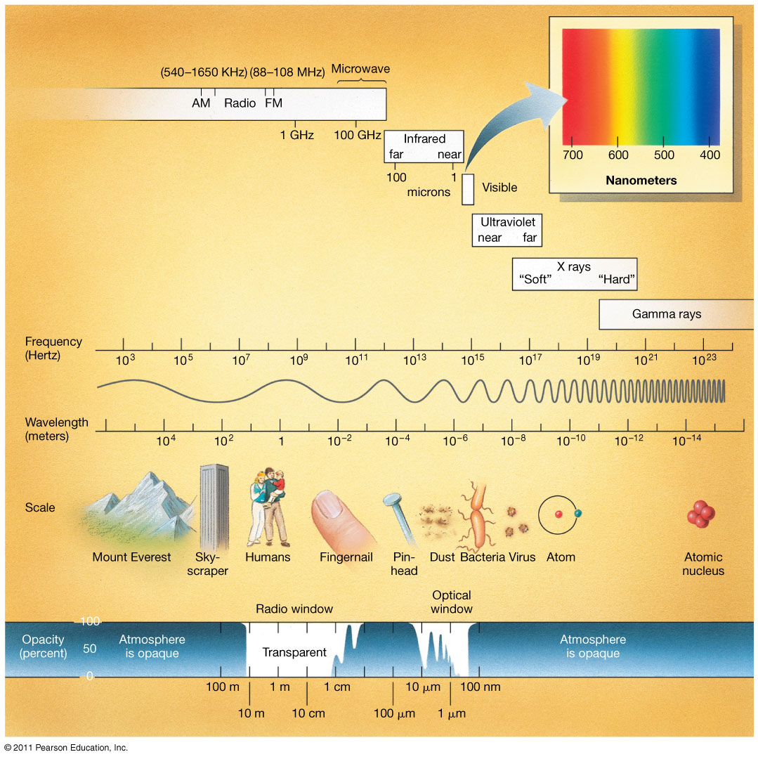 Light and Electromagnetic Radiation