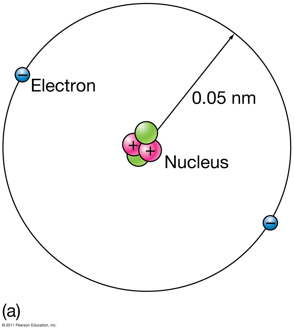 Early universe 2 protons 2 neutrons and 2 electrons pooptronica Gallery