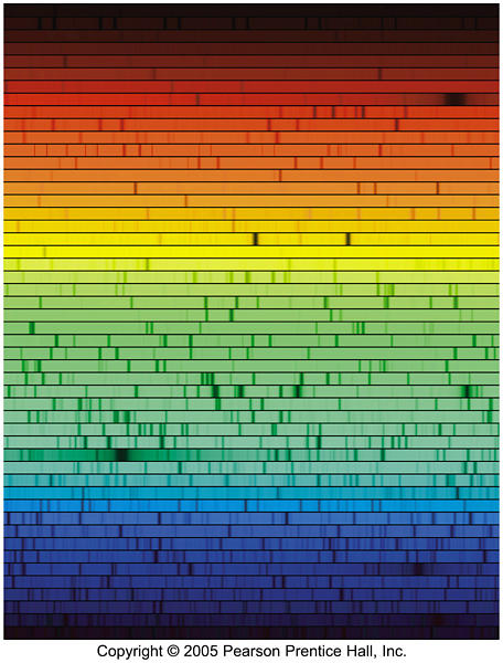 Spectrum of the star Procyon