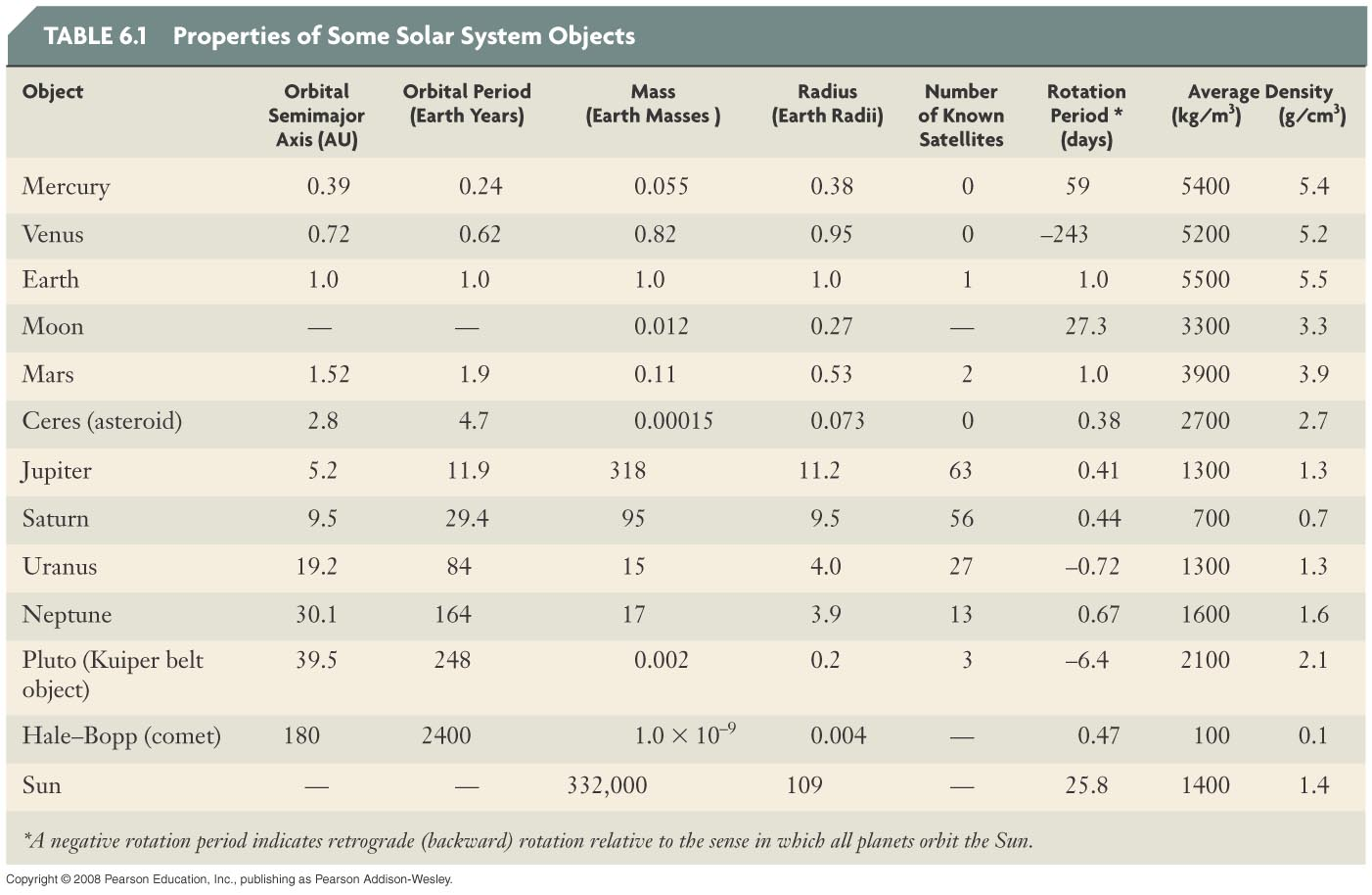 Solar system table page 2 pics about space for Table properties
