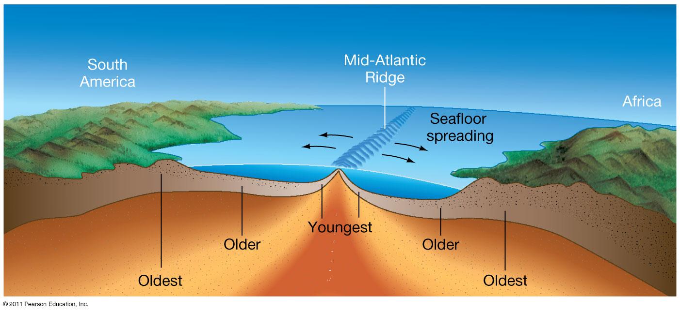 Sea Floor Spreading Lessons Tes Teach – Ocean Floor Diagram Worksheet