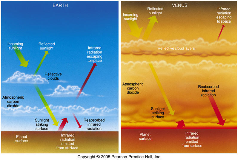 gases in atmosphere. gases in atmosphere trap