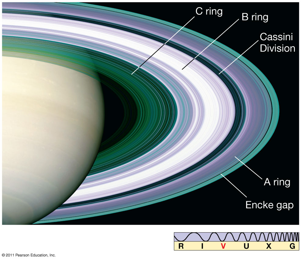 an introduction to the analysis of saturn Introductionsaturn is the sixth planet from the sun and the second largest  like  fellow gas giant jupiter, saturn is a massive ball made mostly of  (neowise)  spacecraft was used to create an in-depth analysis of more than 100 asteroids.