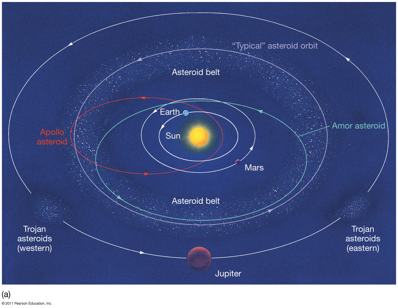 solar system with asteroid belt projects - photo #32