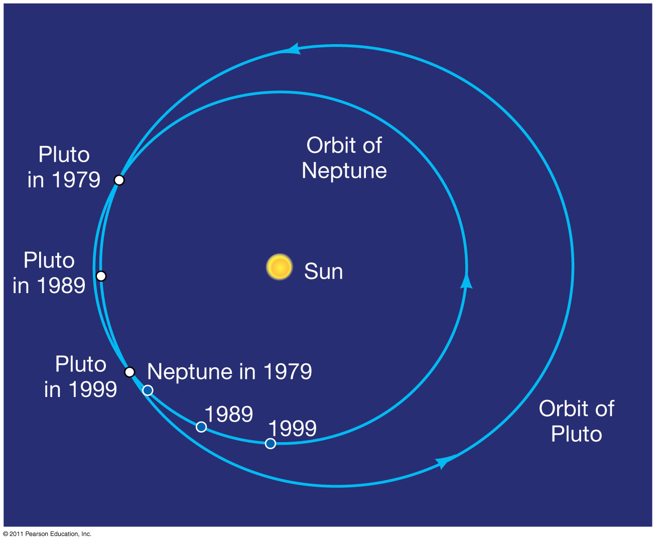 Image Gallery neptune planet orbital period