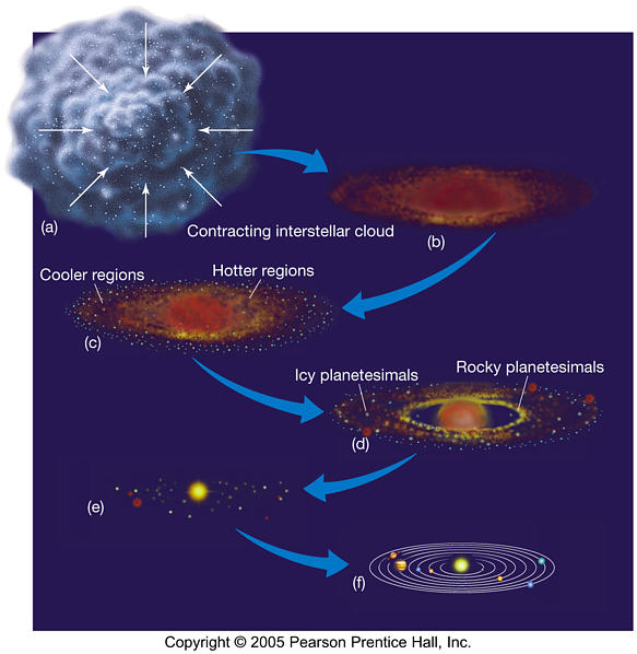 condensation in the solar system - photo #43