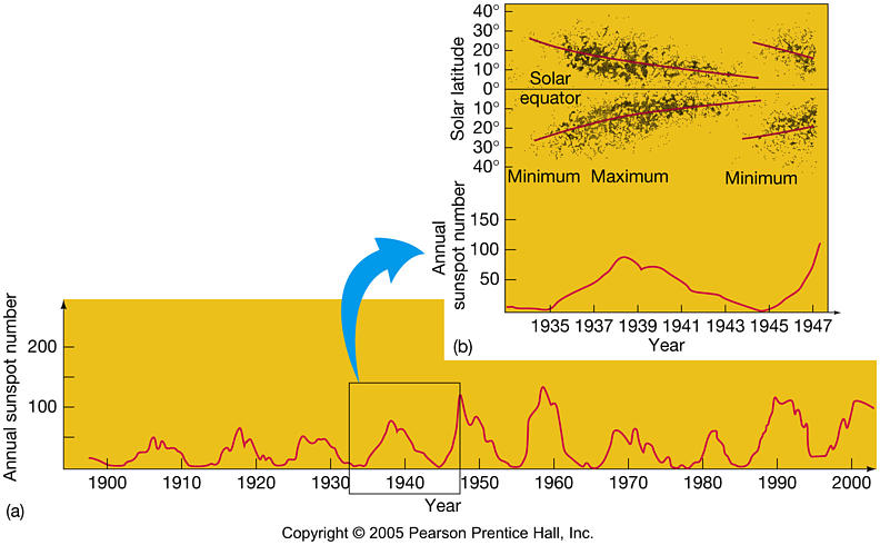 understanding sunspots their cycles radiation and magnetic properties Supercomputer models help scientists understand sunspots when nature strikes: space weather an active region on the sun is an area with an especially strong magnetic field sunspots frequently form in active throughout the solar_cycle, the latitude of sunspot occurrence varies with.