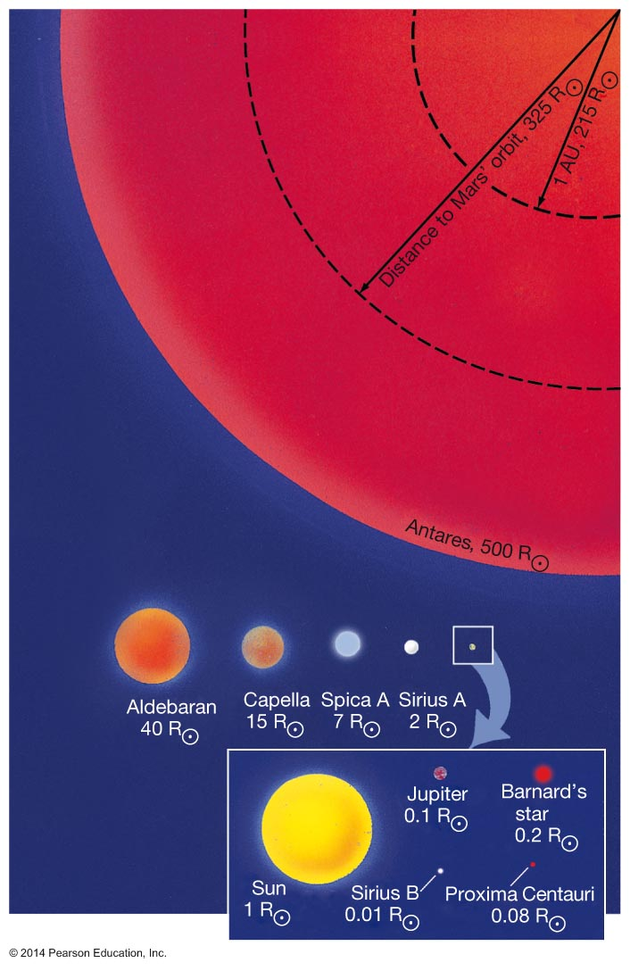 Astronomy 122 measuring the stars stellar sizes ccuart Choice Image