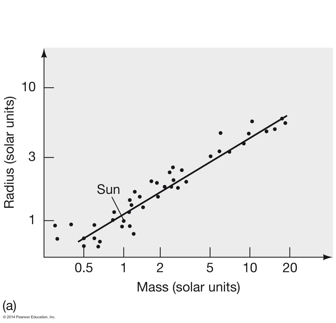 Astronomy 122 measuring the stars mass radius relation for main sequence stars pooptronica Choice Image