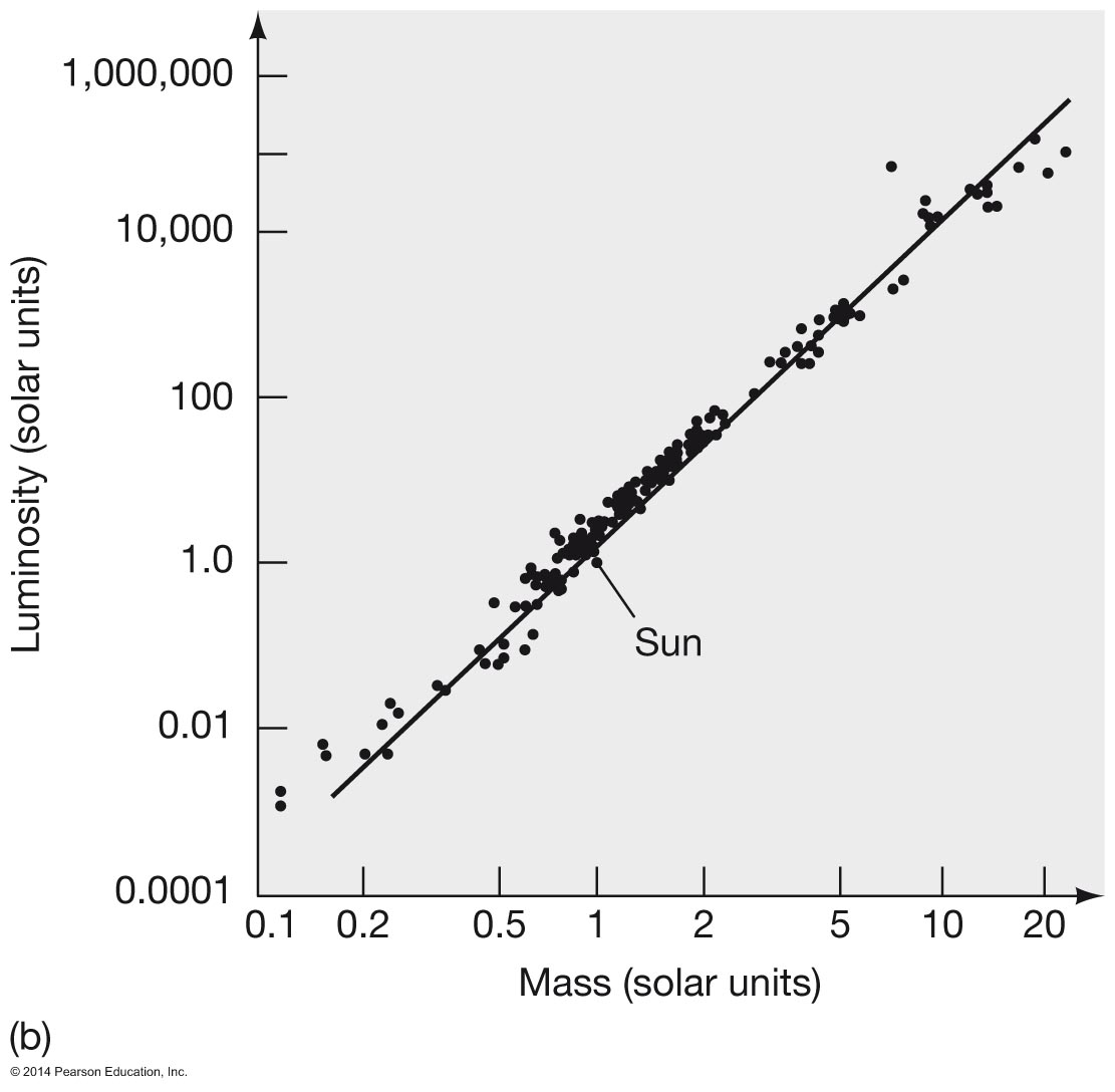 Astronomy 122 measuring the stars and mass 4 for more common main sequence stars nvjuhfo Images
