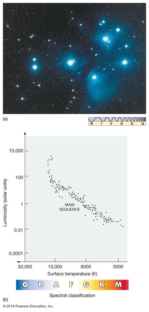 Astronomy 122 - Measuring the Stars