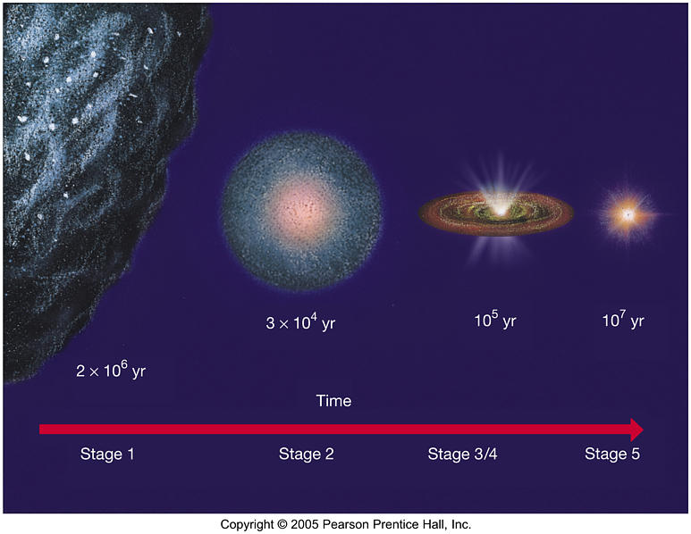 Astronomy 122 - Star Formation