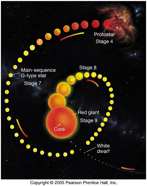 astronomy 122 stellar evolutionevolution of a low mass star