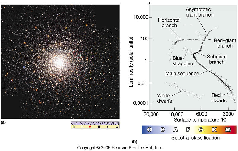 Exam 3 review astronomy 122 hertzsprung russell diagram ccuart Choice Image