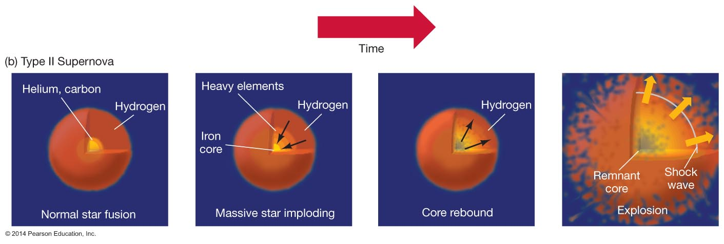 nucleosynthesis of carbon 12 The process is called nucleosynthesis fusing carbon requires a temperature of about one billion degrees september 12, 2011.