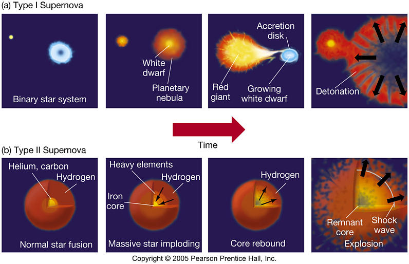 What process causes nucleosynthesis in stars