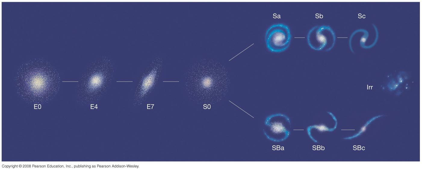 basic types of galaxies - photo #11
