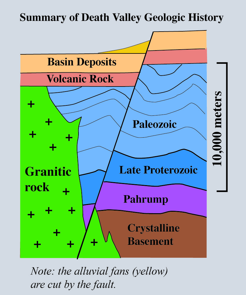 simplified diagram of death valley's geology