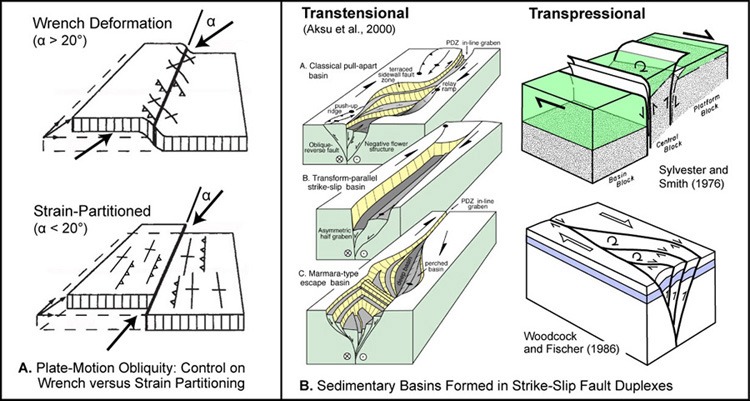 Transpressional Fault Diagram Introduction To Electrical Wiring
