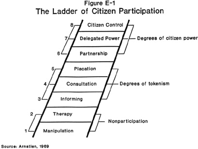 citizen participation in resource allocation urban policy challanges